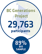 BC Generations Project participants