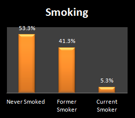 Bar chart of smoking habits